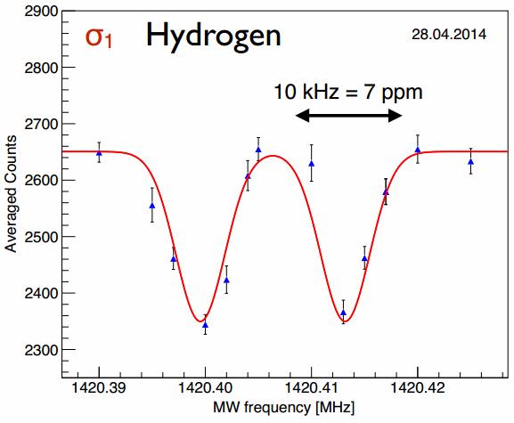 Dibujo20140511 1st H resonance - asacusa experiment - cern