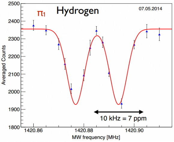 Dibujo20140511 2nd H resonance - asacusa experiment - cern