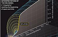 Dibujo20140525 big bang - inflation - newscientist