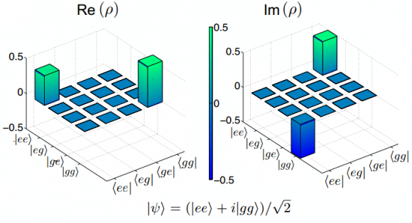 Dibujo20140526 Real and imaginary part of the density matrix for two-qubit system in Bell state - arxiv