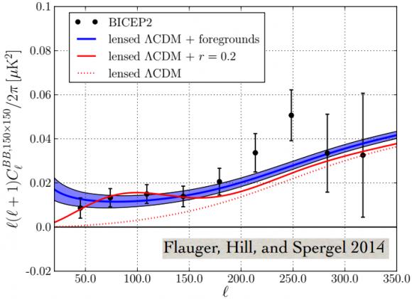 Dibujo20140610 bicep2 vs dust foregrounds - flauger et al 2014