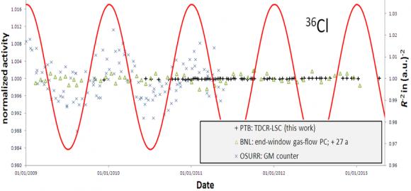 Dibujo20140629 PTB - BNL - OSURR - 36Cl decay constant