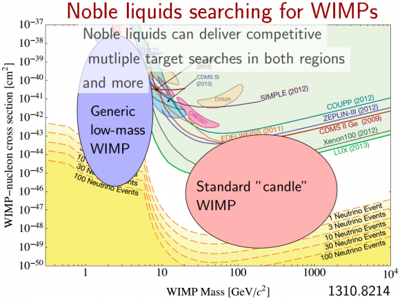 Dibujo20140702 nobel liquids searching for wimps - dark matter direct search - astro phys jun 2014