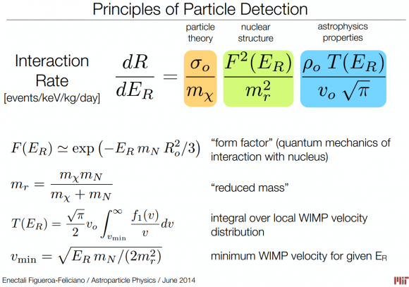 Dibujo20140702 principles of dark matter particle detection - astro phys jun 2014
