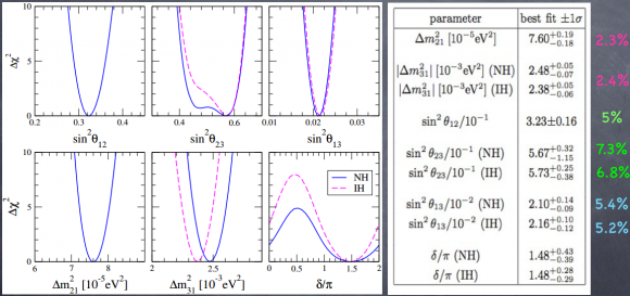 Dibujo20140703 summary table of neutrino pmns parameter fits - miriam tortola - talk ichep2014