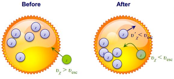 Dibujo20140703 sun dark matter annihilation - yen-hsun lin talk ichep2014