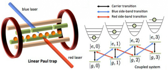 Dibujo20140704 Simulating quantum chemistry with trapped ions - arxiv