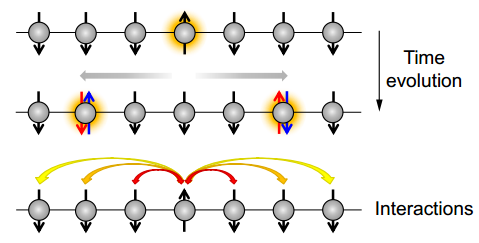 Dibujo20140704 quantum dynamics one-dimensional spin chain after local quench - arxiv