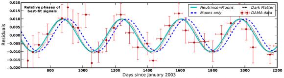 Dibujo20140707 Comparison models DAMA data - neutrons - dark matter - arxiv