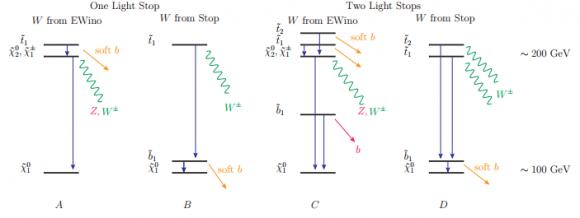 Dibujo20140707 four types of stop decay to explain ww anomaly - arxiv