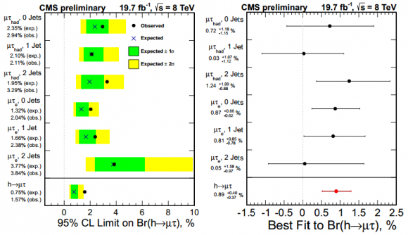 Dibujo20140707 upper limits by category for lfv higgs to mu tau decays - best fit branching ratios - cms lhc cern