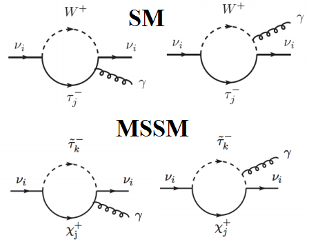 Dibujo20140708 diagrams that contribute to neutrino magnetic dipole moment - sm - mssm - phys rev d