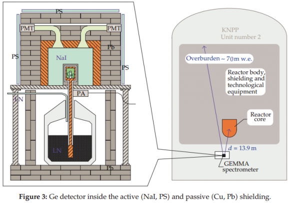 Dibujo20140708 gemma detector - ge inside active nai ps and passive cu pb shielding - hindawi