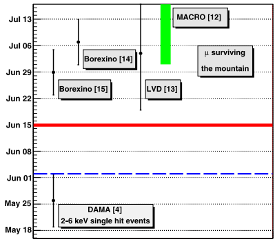 Dibujo20140708 phase - muons - lngs - eur phys j c