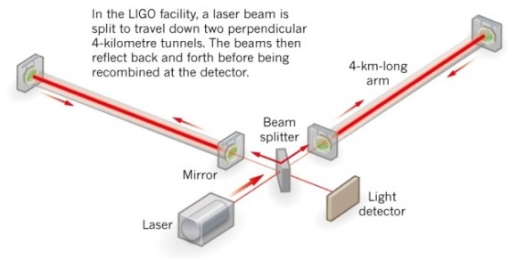 Dibujo20140716 ligo facility - graphic - nature com