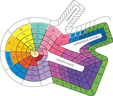 Tiene lmite la tabla peridica de los elementos ciencia la dibujo20140722 theodor benfey 1960 editor chemical education magazine chemistry nchem183 f1 urtaz Image collections