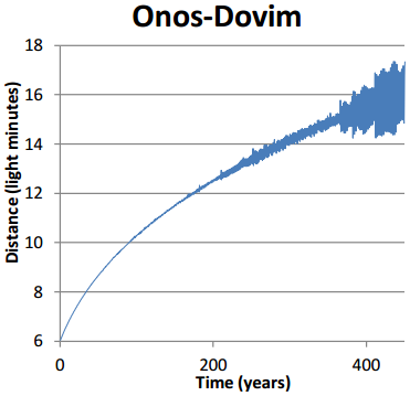 Dibujo20140722 onos-dovim distance as function of time - nightfall asimov