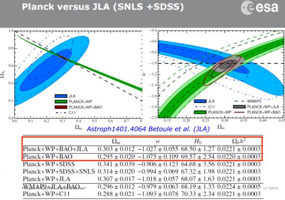 Dibujo20140724 planck versus jla - snls - sdss - bouchet for planck - esa