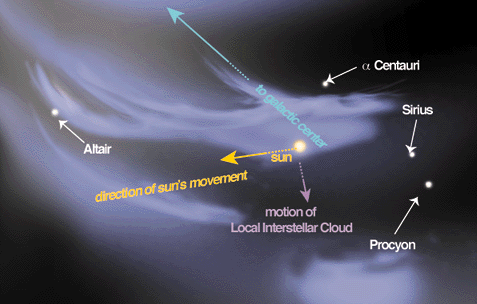 Dibujo20140728 The Local Interstellar Cloud - Linda Huff -American Scientist- Priscilla Frisch -U Chicago - APOD 2000 april 11