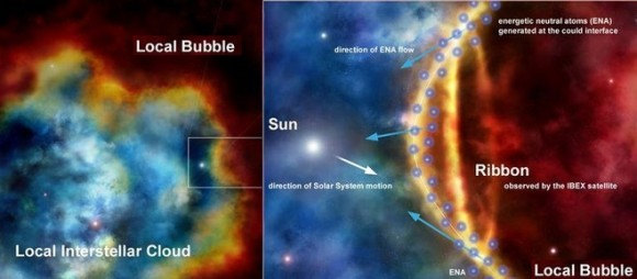 Dibujo20140728 local bubble - sun - local interstellar cloud - src nasa