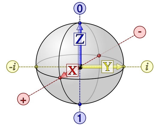 Dibujo20140731 Bloch sphere - qubit - nature com