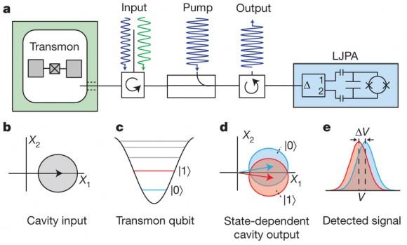 Dibujo20140731 experimental set-up - transmon weak measurement - nature com