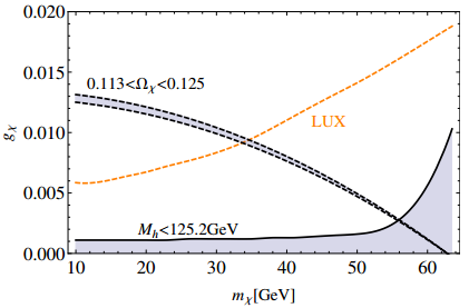 Dibujo20140811 Higgs branching ratio - invisible higgs - dark matter coupling - arxiv