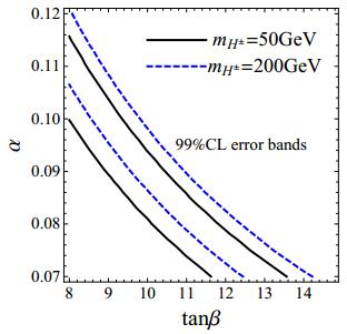 Dibujo20140811 alpha vs tan beta plane for type-II thdm model - higgs boson - arxiv