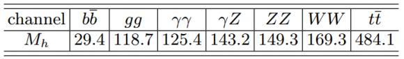 Dibujo20140811 higgs boson mass in gev maximizing the branching ratio of various decays - arxiv