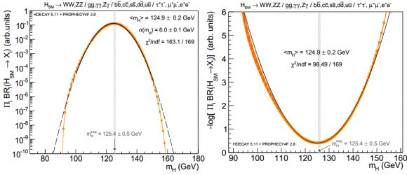 Dibujo20140811 product all decay branching ratios sm higgs boson below ttbar threshold - arxiv