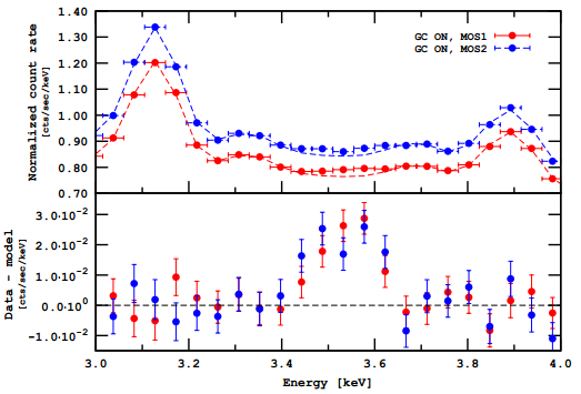 Dibujo20140812 Folded count rate for MOS1 -red- and MOS2 -blue- and residuals -bottom- XMM Newton - arxiv