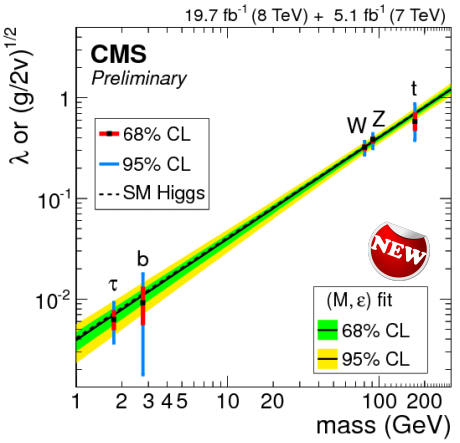 Dibujo20140814 higgs comparison with sm higgs - cms lhc cern