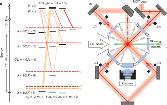 Dibujo20140821 Experimental set-up - magneto-optical trapping diatomic molecule - nature13634-f1