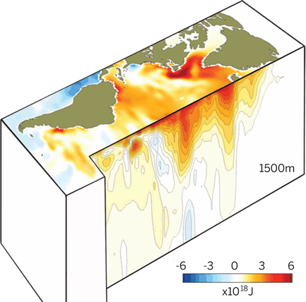 Dibujo20140822 The Atlantic Ocean may be storing vast amounts of heat keeping global surface temperatures from rising - science mag
