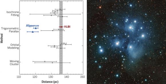 Dibujo20140829 Pleiades cluster distances - science mag