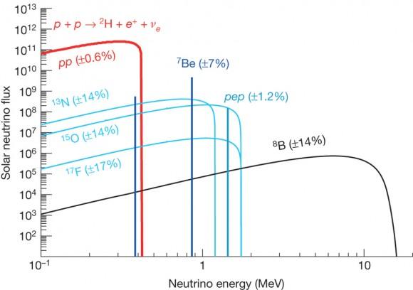 Dibujo20140829 Solar neutrino energy spectrum - borexino - nature com