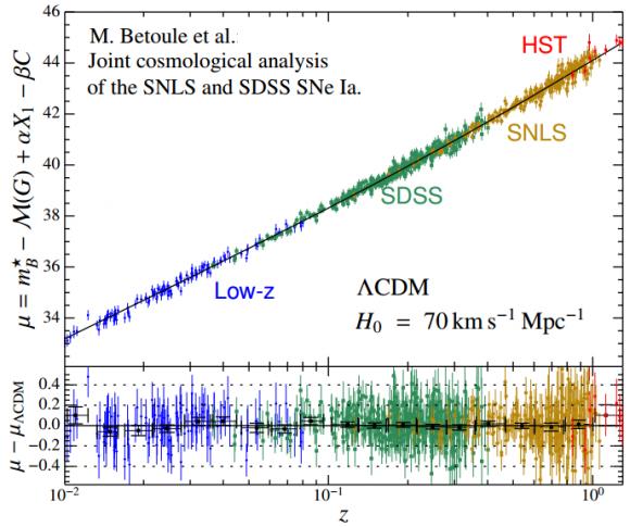 Dibujo20140830 Hubble diagram - betoule et al