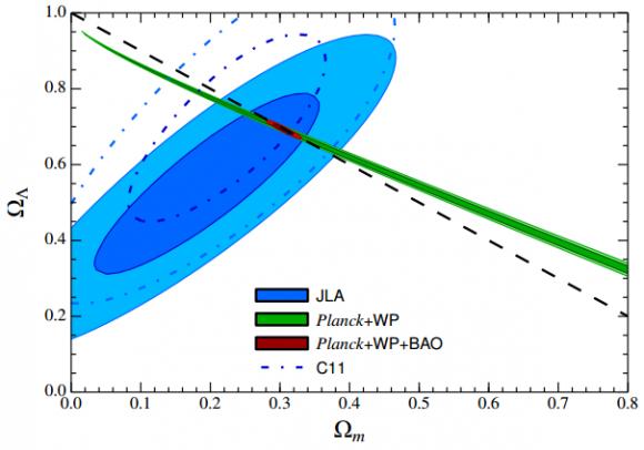 Dibujo20140830 jla cosmological parameters - betoule et al