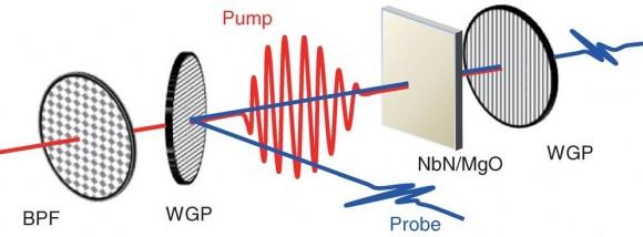 Dibujo20140904 Higgs amplitude mode - terahertz spectroscopy - experimental setup - science mag