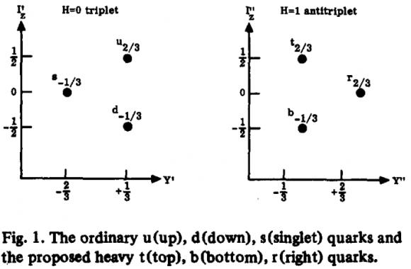 Dibujo2014092 harari - 1975 - phys lett b - elsevier