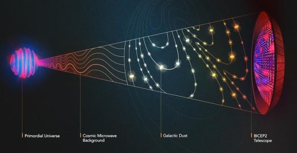 Dibujo20140922 b modes - galactic dust - BICEP2 signal - Olena Shmahalo - Quanta Magazine