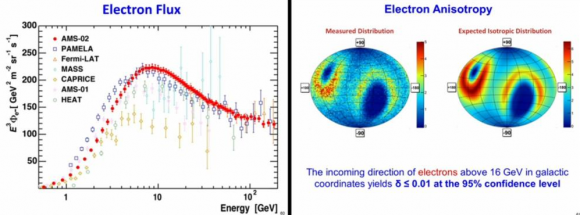 Dibujo20140923 electron flux - electron anisotropy - ams-02 - phys rev lett
