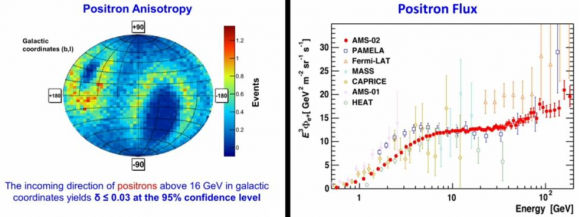 Dibujo20140923 positron flux - positron anisotropy - ams-02 - phys rev lett