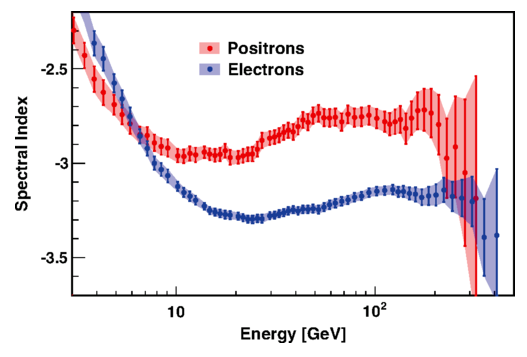 Dibujo20140923 spectral index versus energy for positrons and electrons - ams-02 - phys rev lett