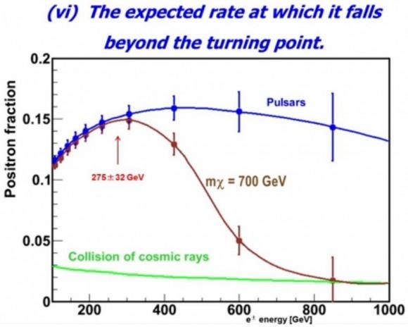 Dibujo20140923 ting - pulsar diffuse flux explanation - ams-02