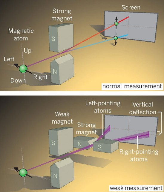 Dibujo20141003 normal measurement versus weak measurement - science mag