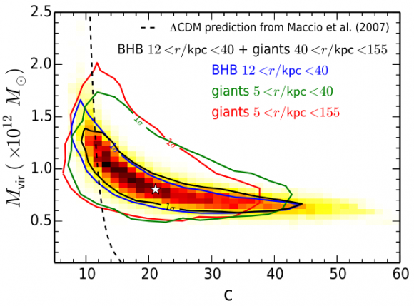 Dibujo20141009 dark matter viral mass versus predictions with theoretical models - astrophys j