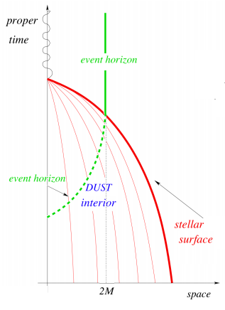 Dibujo20141015 dust star collapse to black hole - standard theory