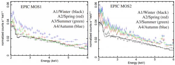 Dibujo20141020 epic MOS1 and MOS2 x-ray spectra - four seasons - mnras