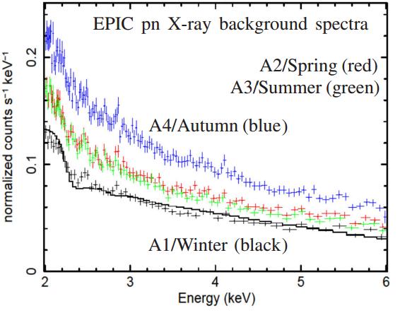 Dibujo20141020 epic pn CMOS x-ray spectra - four seasons - mnras